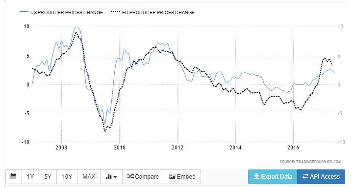 индекс цен производителей на графике