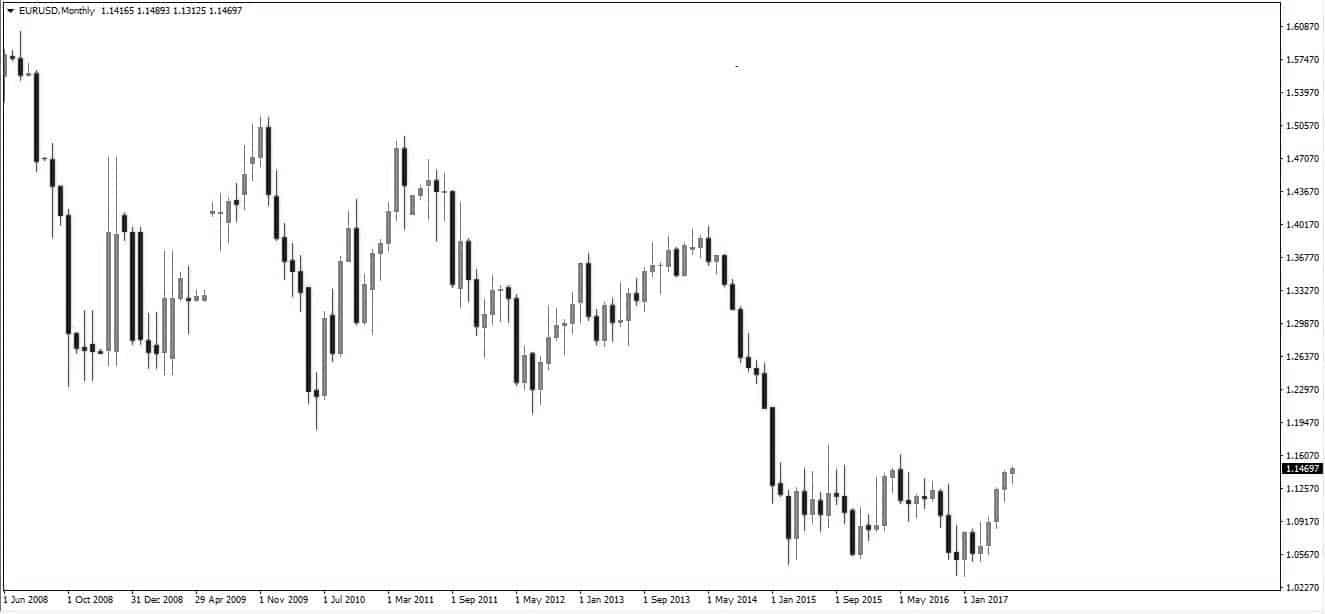 график евро и индекс цен производителей