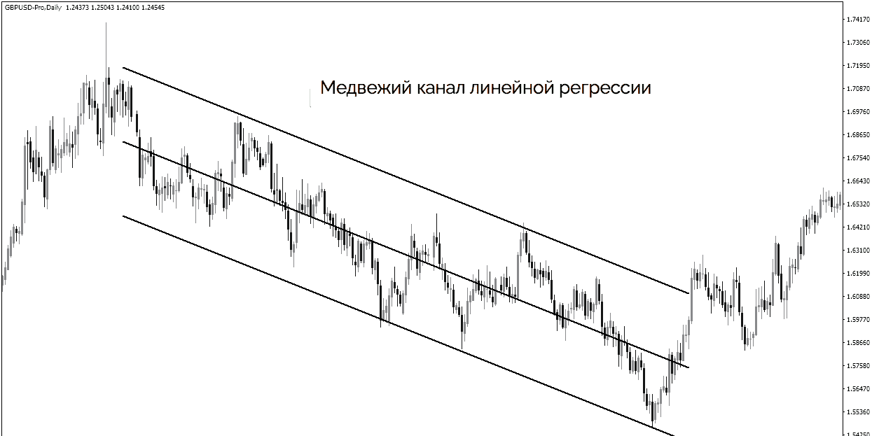медвежий канал линейной регрессии