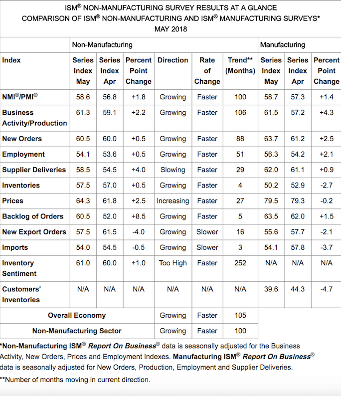 индекс деловой активности PMI от ISM
