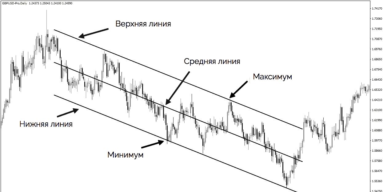 канал линейной регрессии