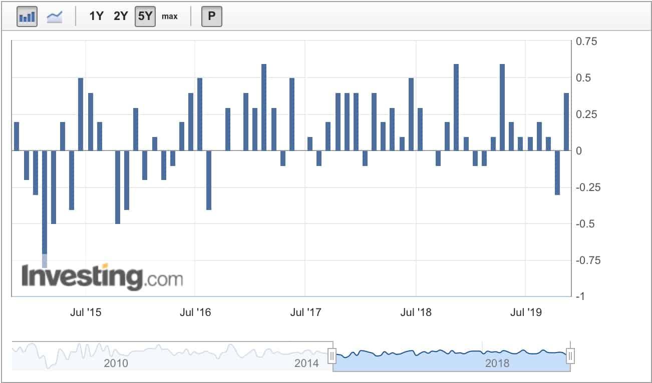 индекс цен производителей PPI
