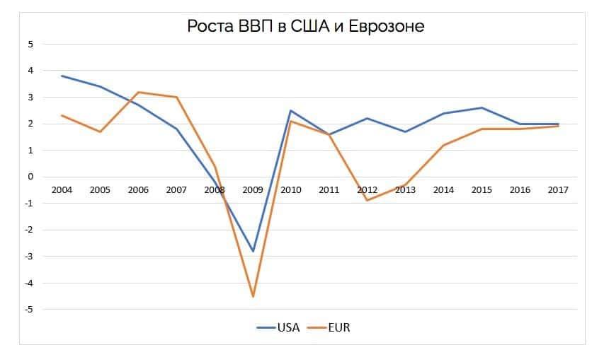 валовый внутренний продукт в США и Еврозоне