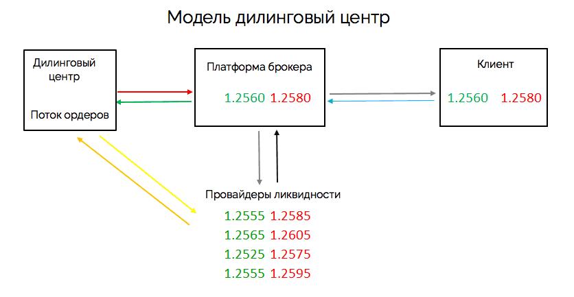 дилинговый центр