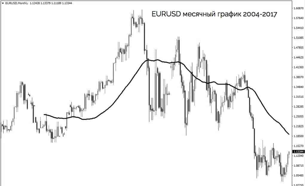 валовый внутренний продукт (ВВП) и график EURUSD