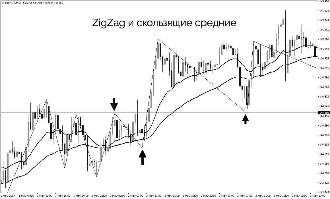 скользящие средние и индикатор ZigZag