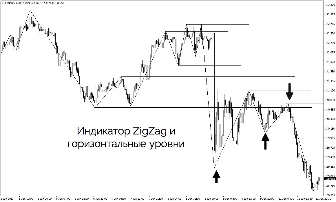 индикатор ЗигЗаг и горизонтальные уровни