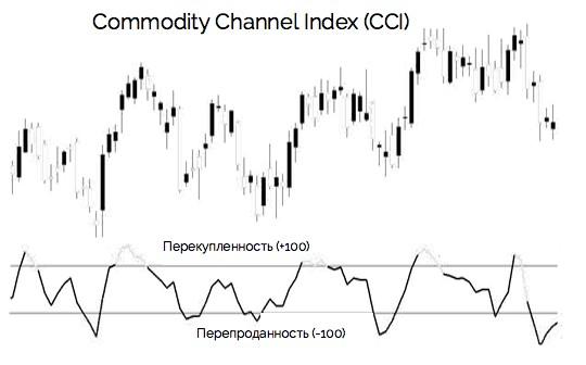 индикатор cci - график