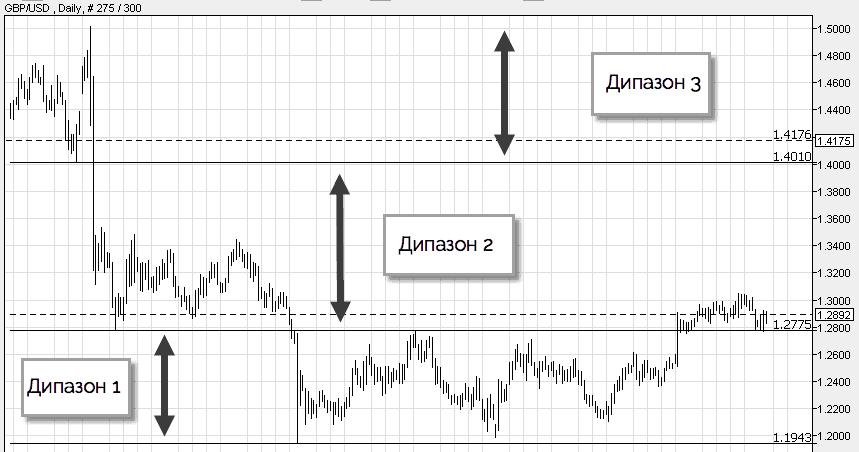 методы торговли в диапазоне