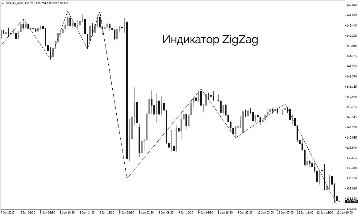 индикатор zigzag
