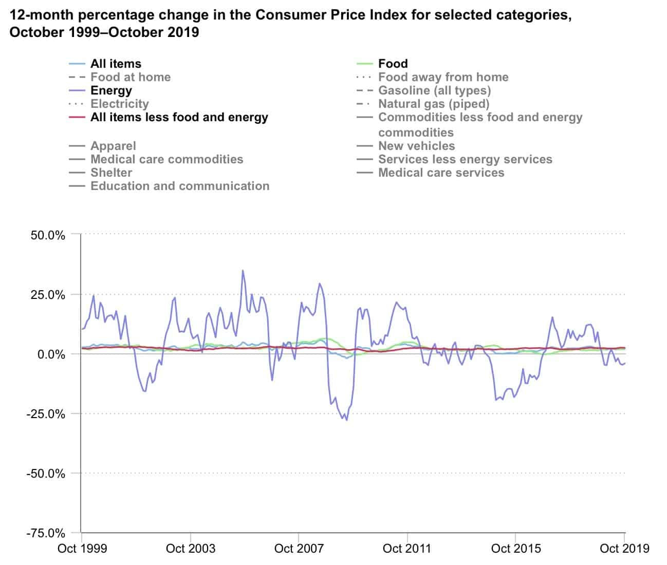 экономические индикаторы: CPI