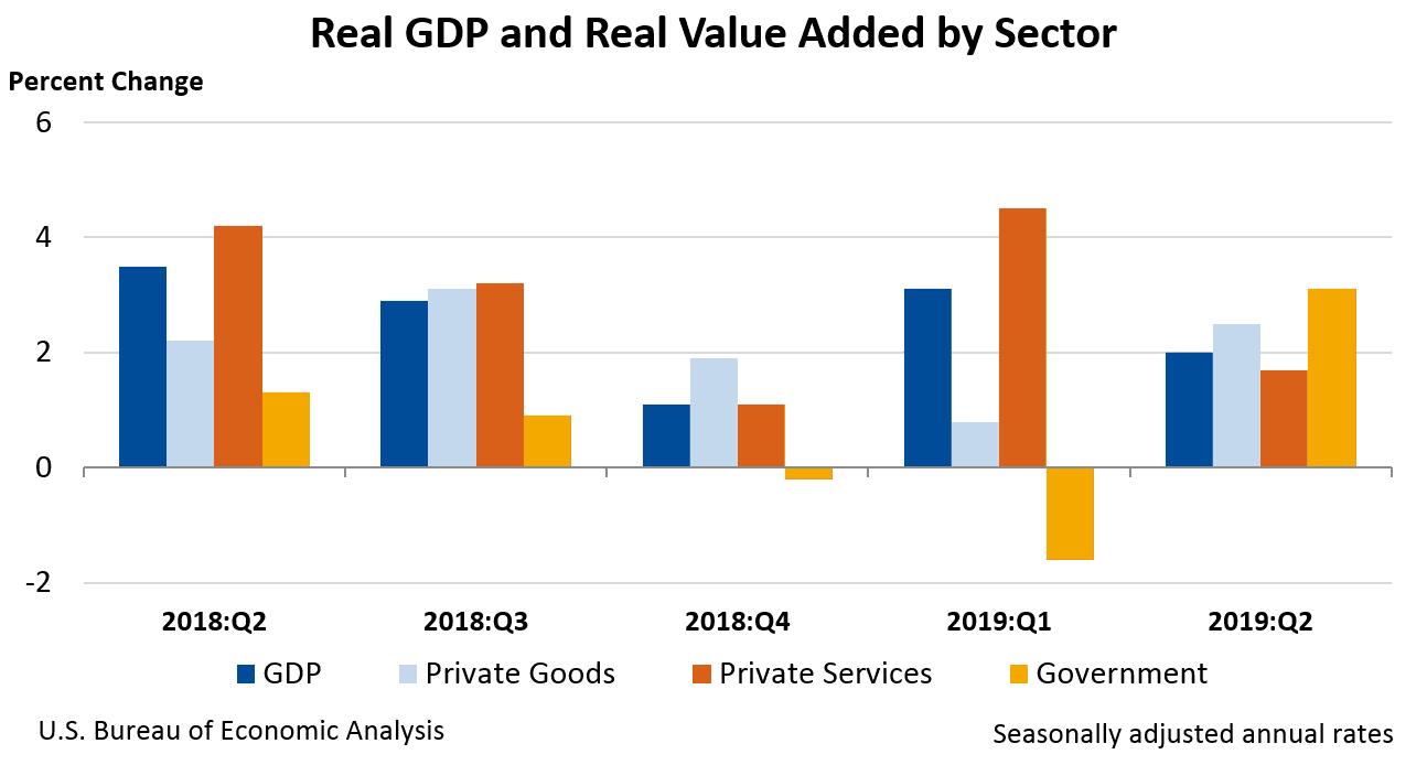 экономические индикаторы - ВВП