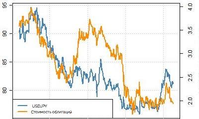 государственные облигации и опционы