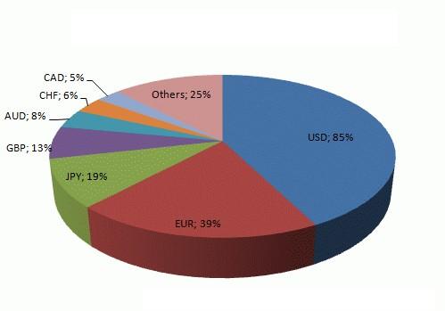 распределение валют в течение дня