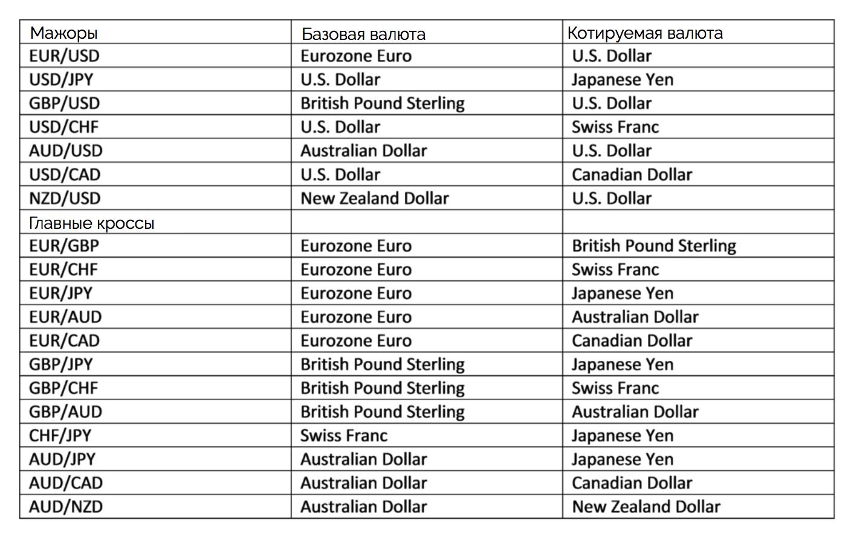 главные валюты для дейтрейдинга