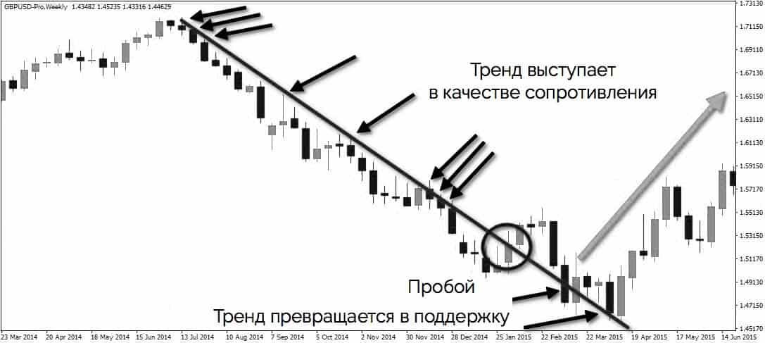 технический анализ - линии тренда