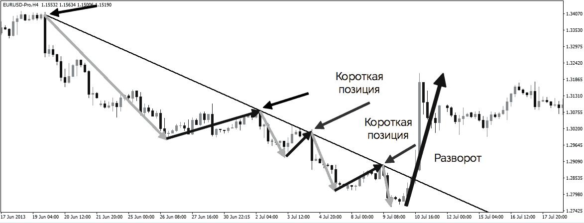 стратегия торговли по тренду на 3-м касании