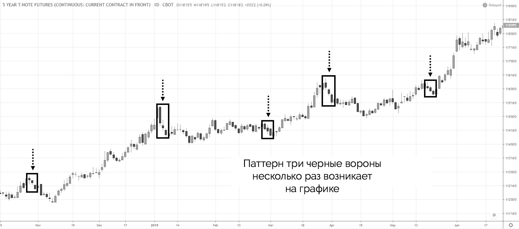 паттерн три черные вороны на графике