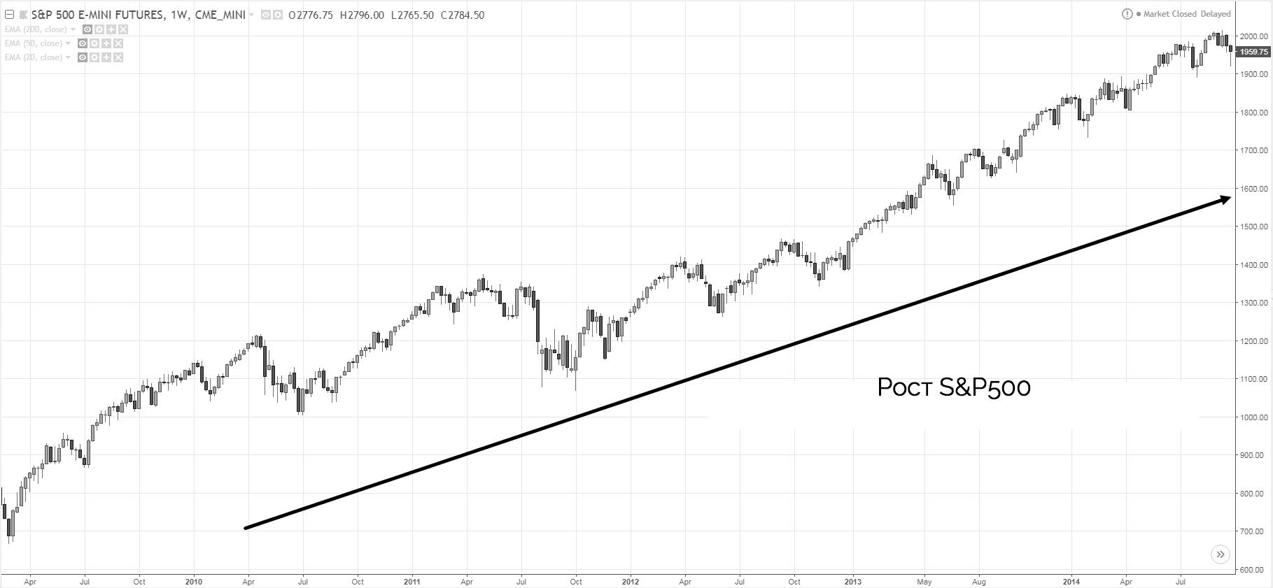рост S&P500