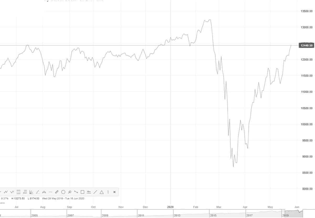 циклические акции и ETF