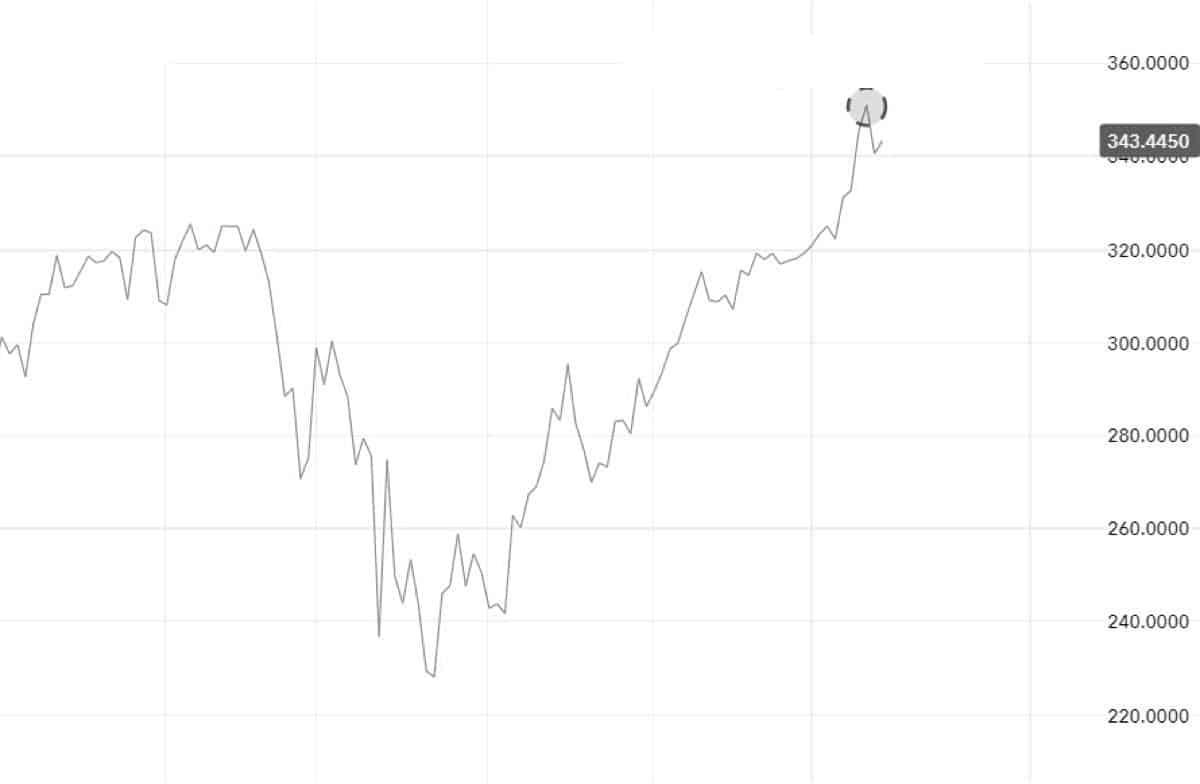 акции apple - график