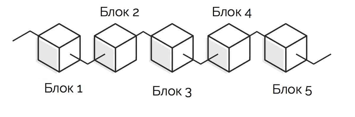 биткоин блоки