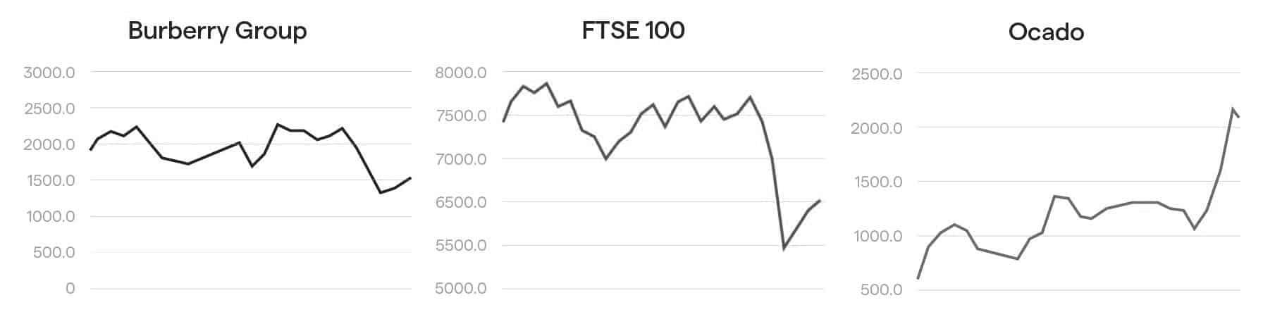 циклические акции, Burberry, Ocado, FTSE 100
