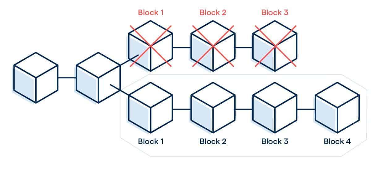 блоки биткоинов