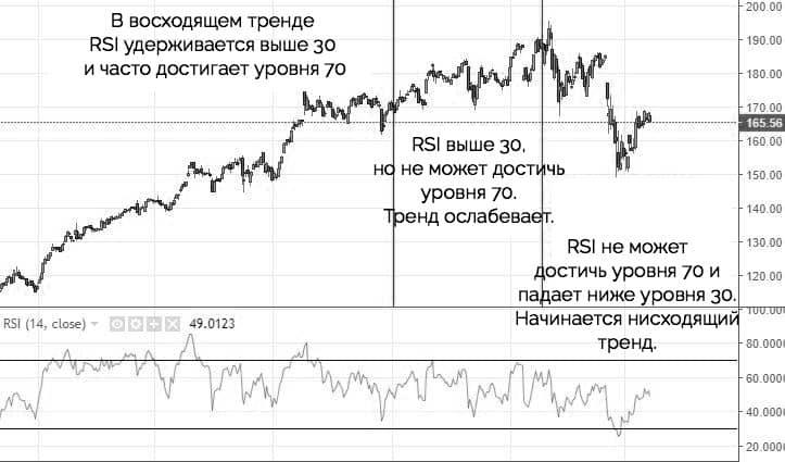 показания индикатора RSI