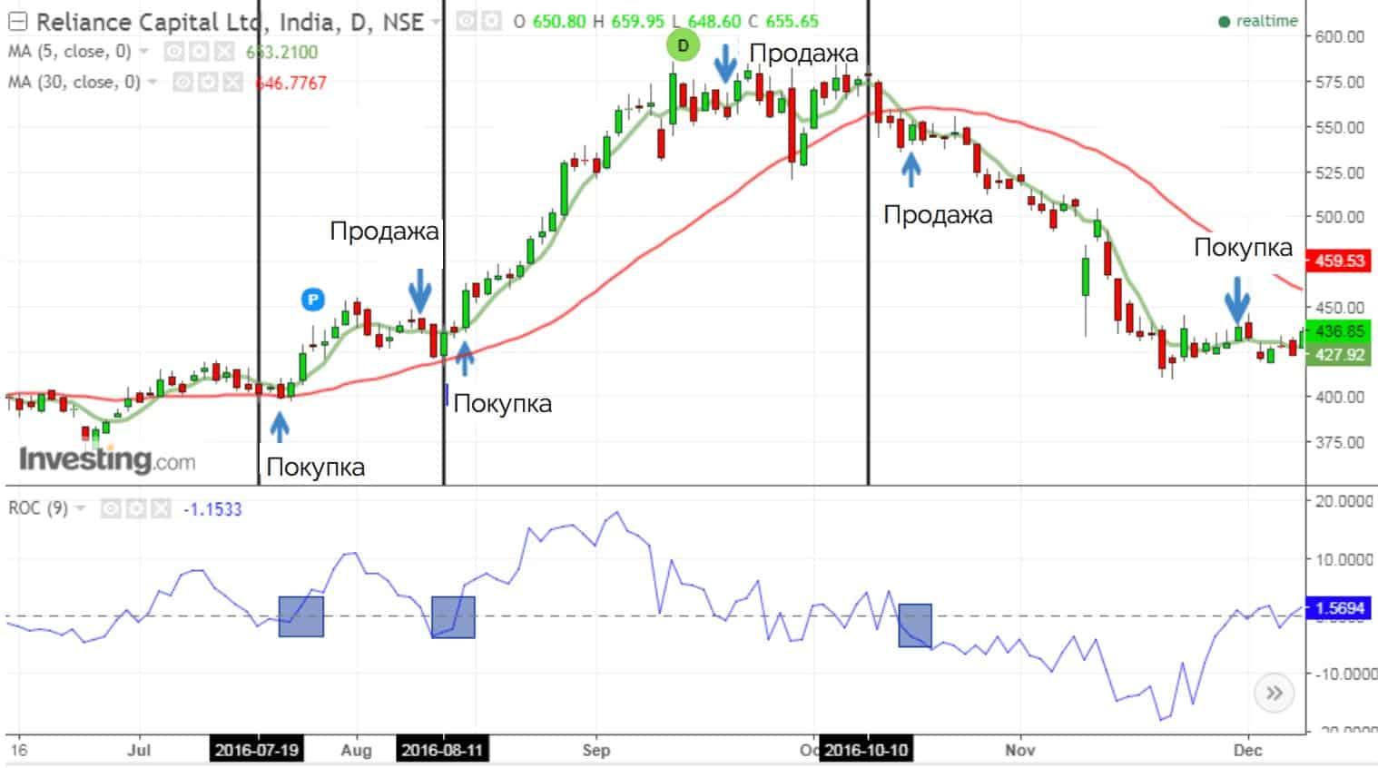 индикатор roc покупка и продажа