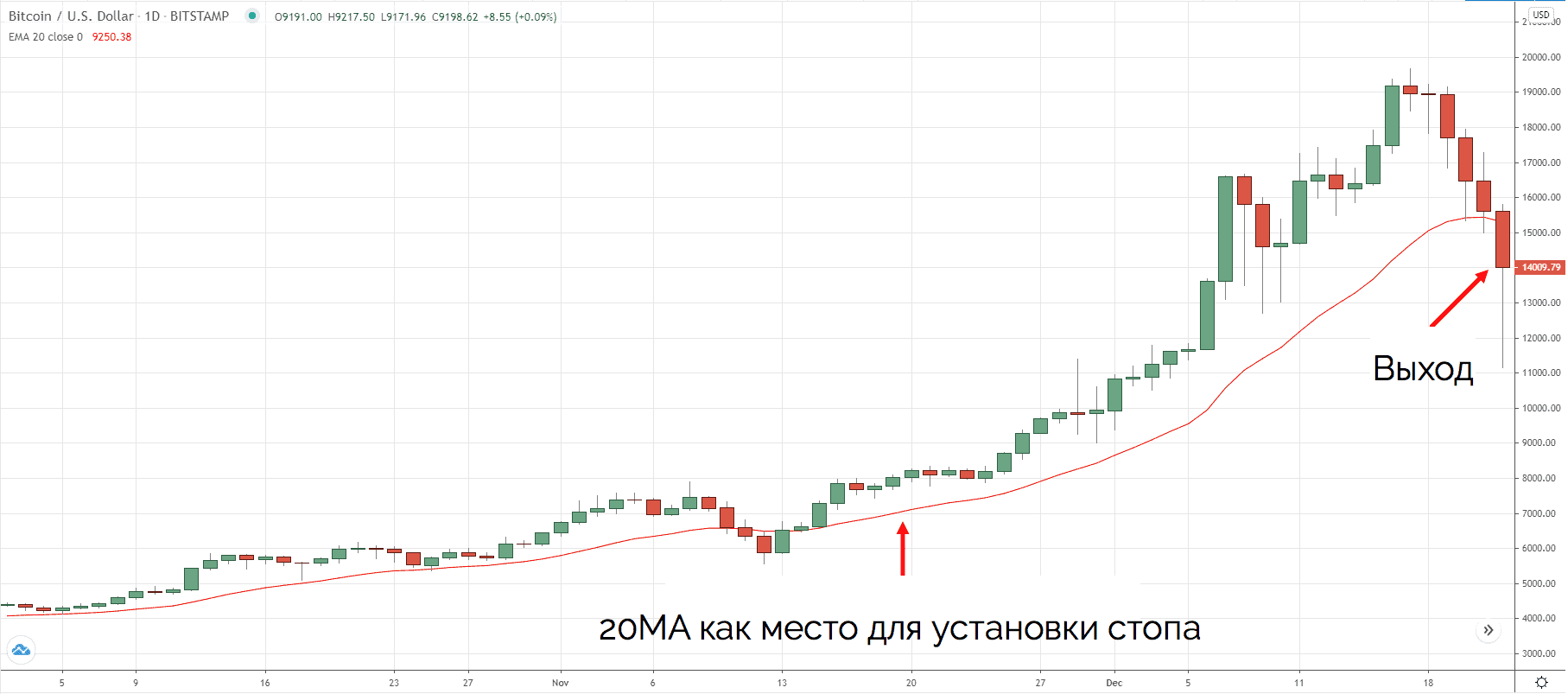 20 MA и выход из сделки