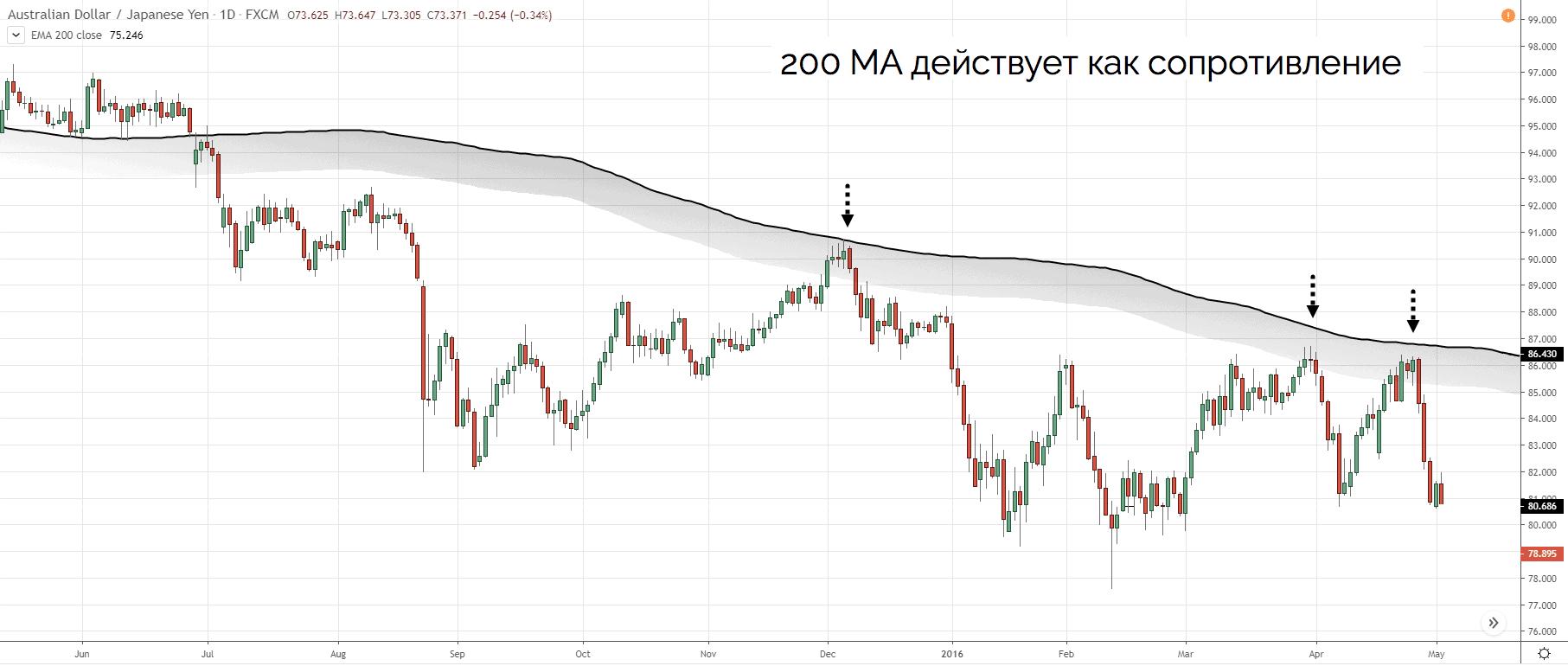 200MA действует как уровень сопротивления