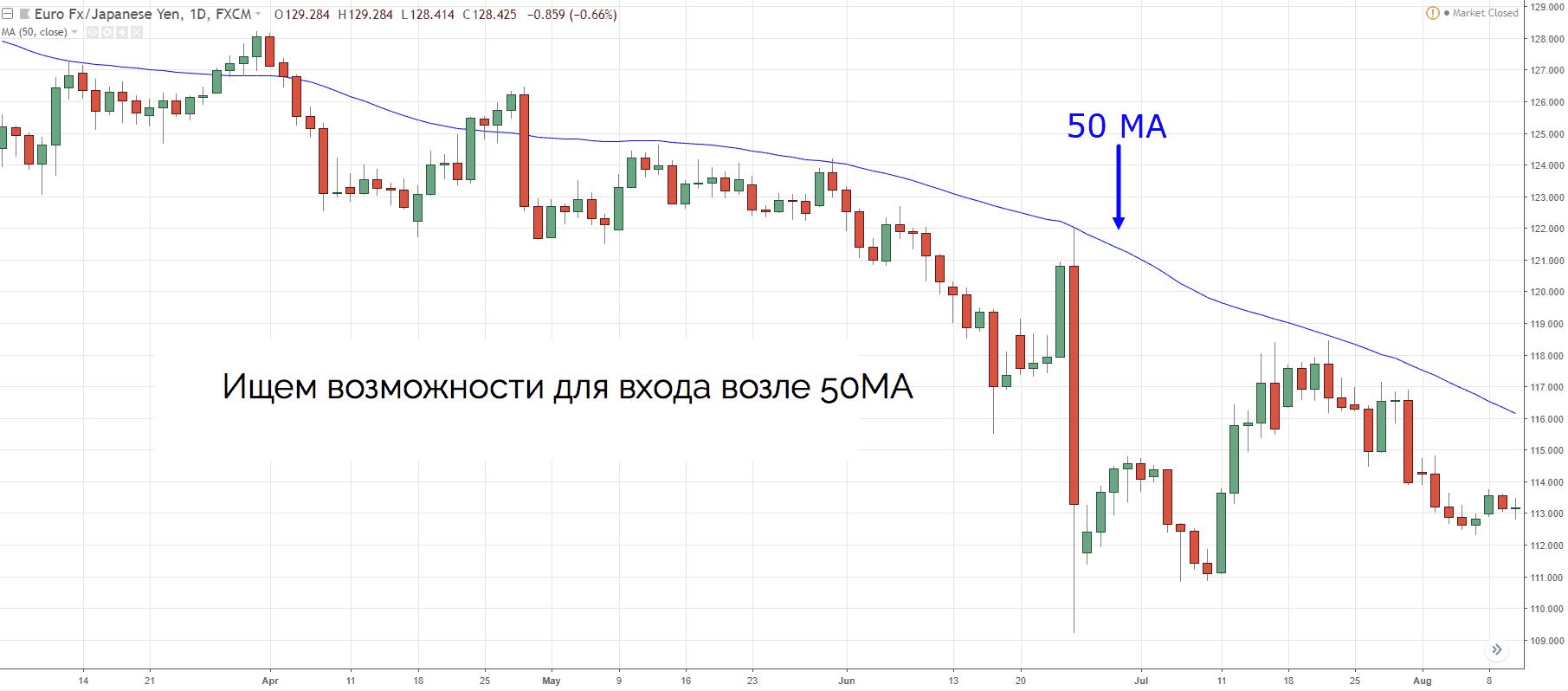 входим в рынок на уровне 50MA