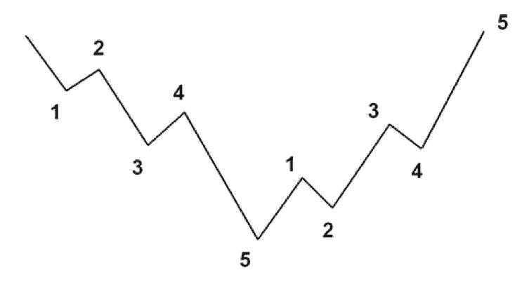 волны эллиота - пять волн