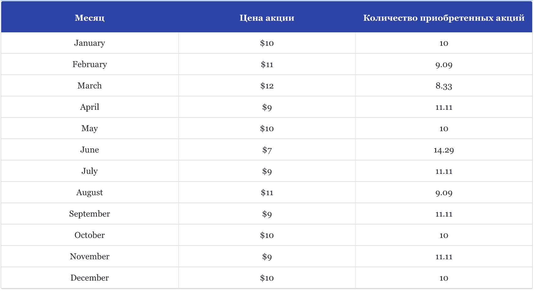 усреднение долларовой стоимости