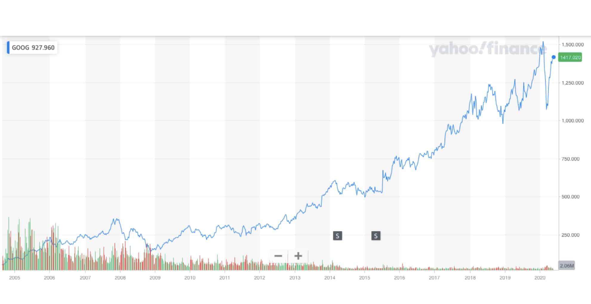 виды инвестиций - акции