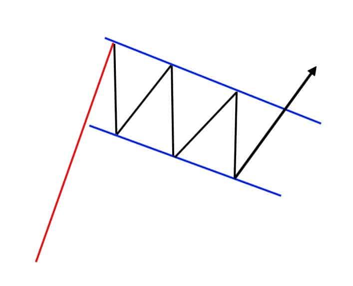 сетапы в трейдинге - модель флага
