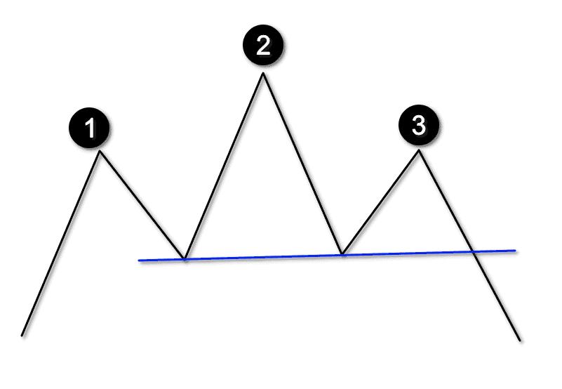 сетапы в трейдинге - голова и плечи