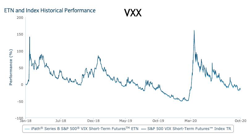 VXX - iPath S&P 500 VIX Short-Term Futures ETN