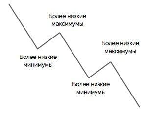 направление нисходящего тренда