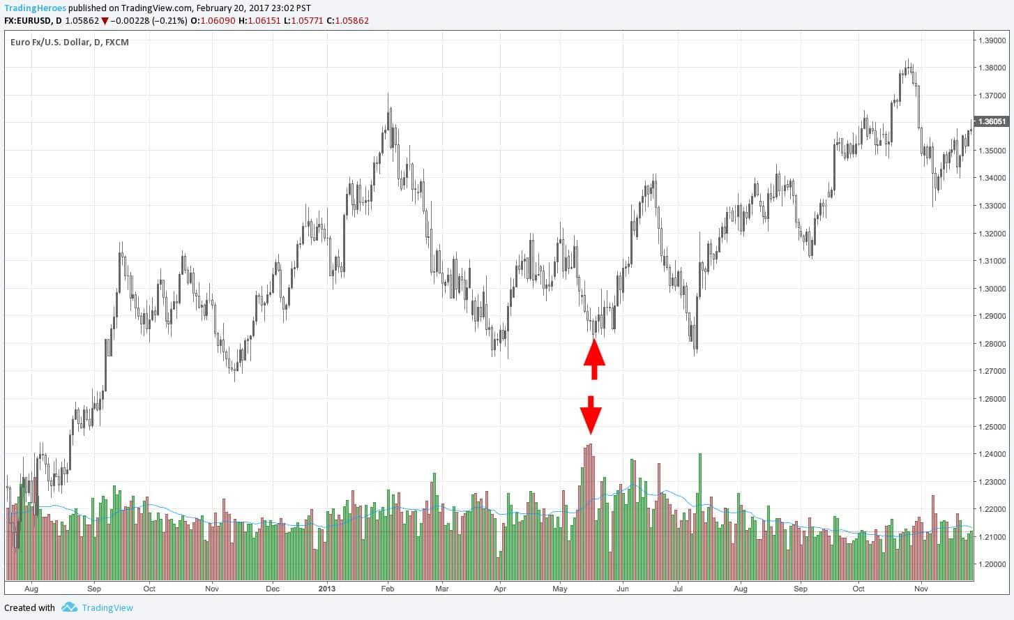 истощение рынка