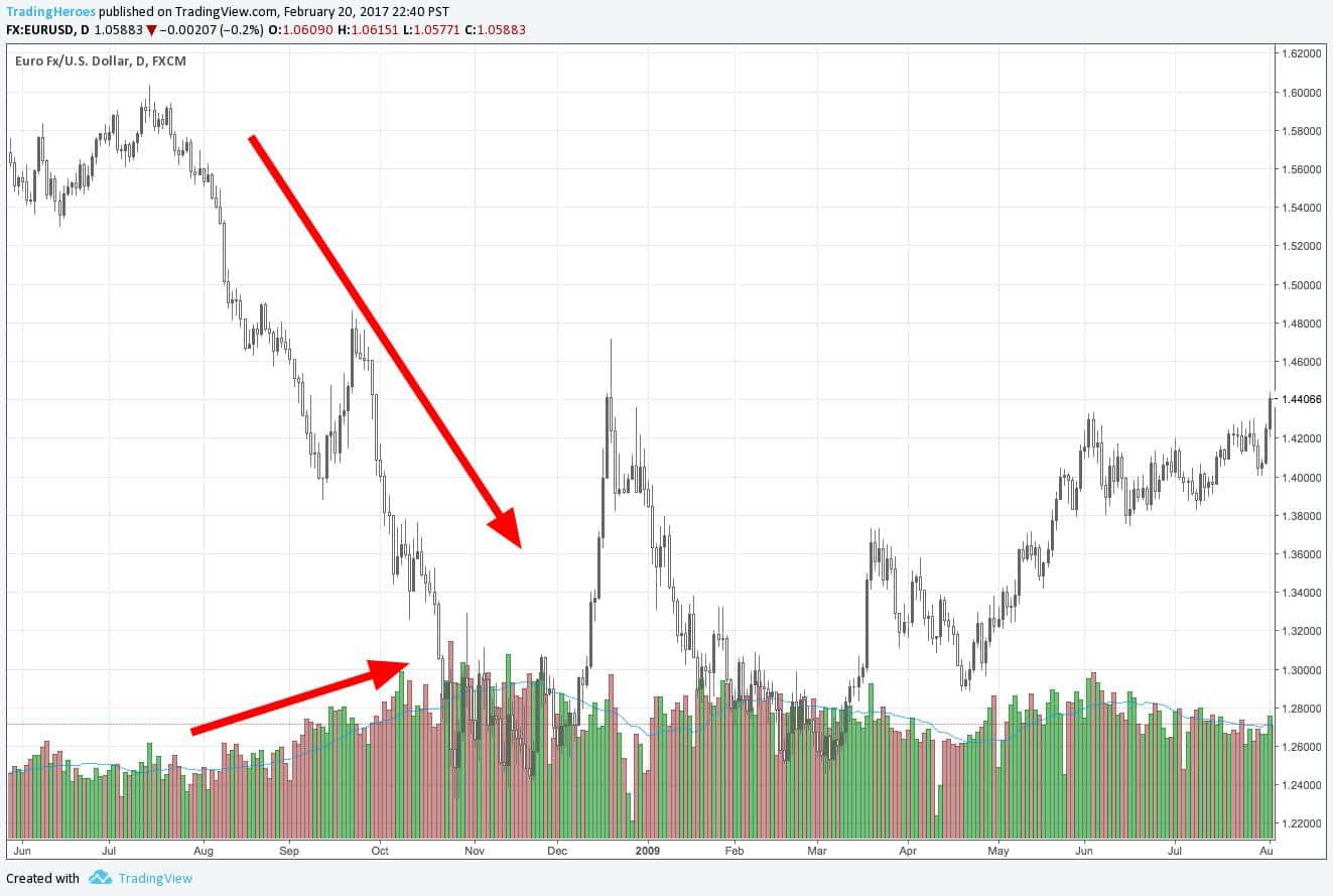 накопление рынка