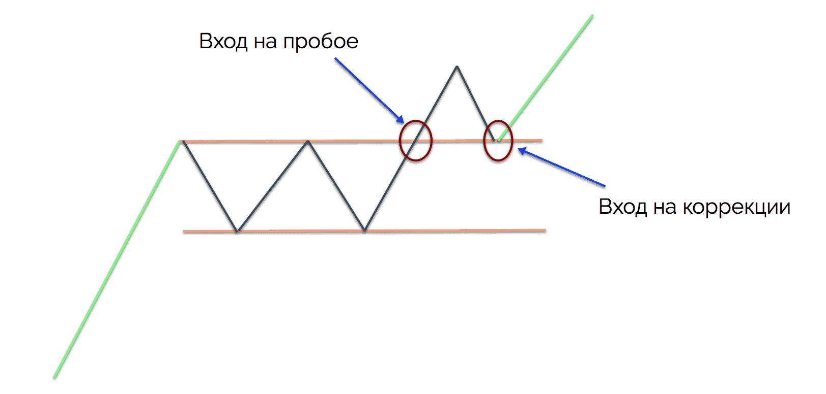 сетапы в трейдинге - паттерн прямоугольник