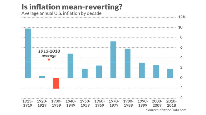 инфляция и возврат к среднему значению