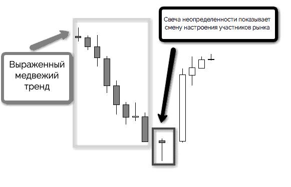 смена настроения участников рынка