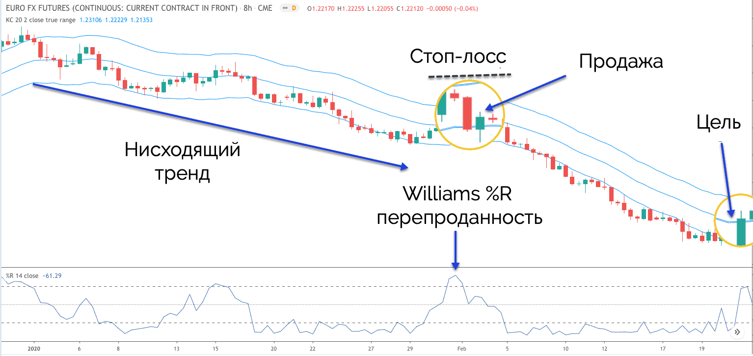 Williams% R в зоне перепроданности