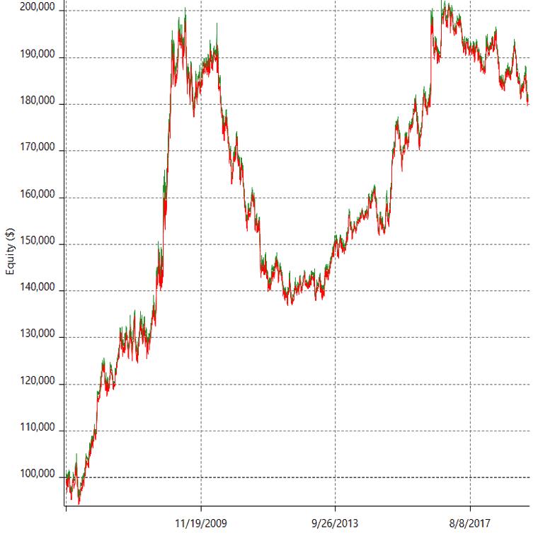 кривая капитала в восходящем тренде