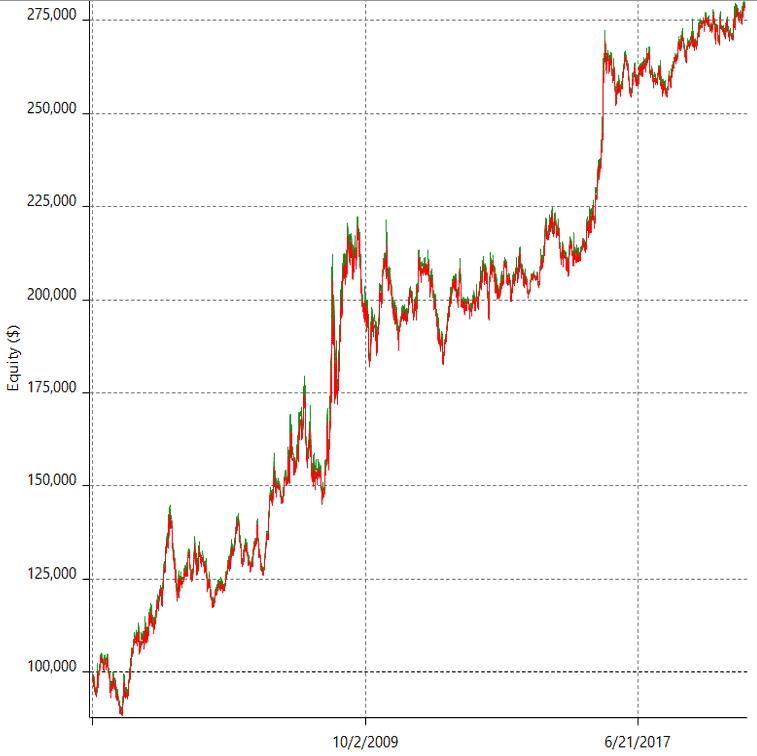 GBP/JPY и движение по тренду