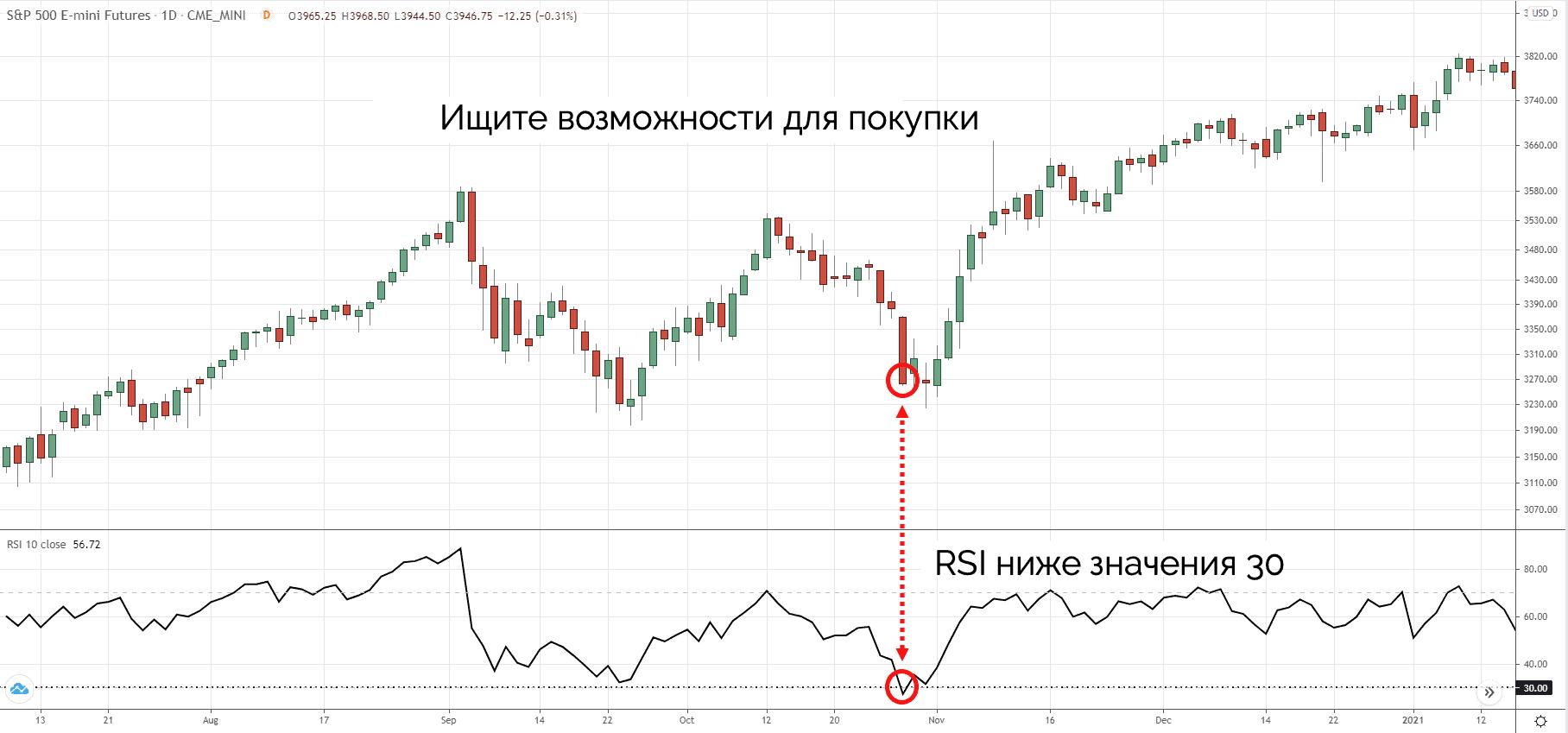 RSI на фондовом рынке