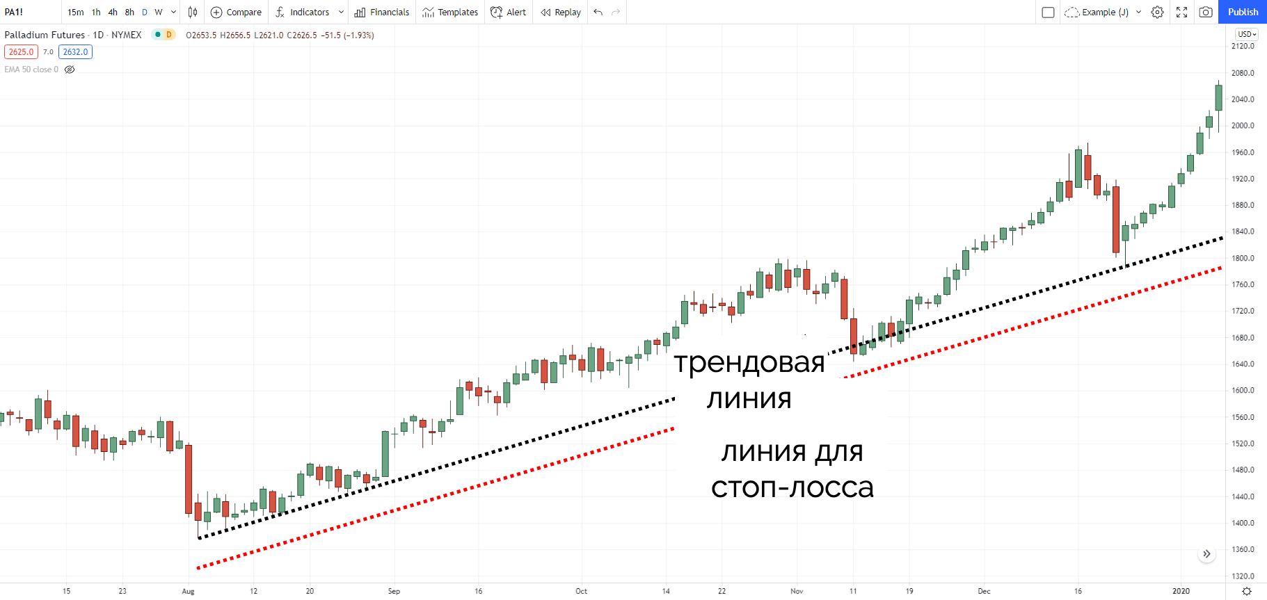 линия стоп-лосса